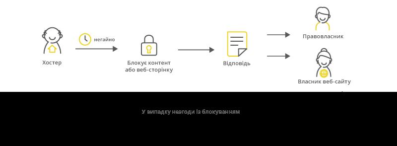 Нові механізми боротьби з Інтернет піратством - 3